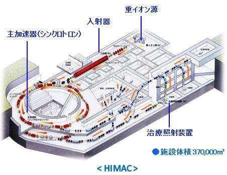 HIMACのイメージです。